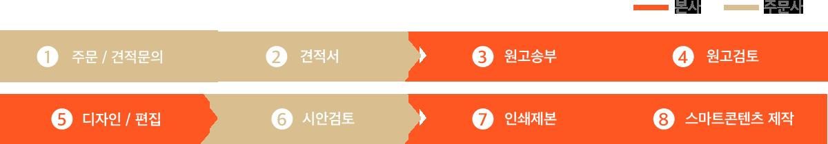 1 주문/견적문의 2 견적서 3원고송부 4 원고검토 5 디자인 / 편집 6 시안검토 7 인쇄제본 8 스마트콘텐츠 제작